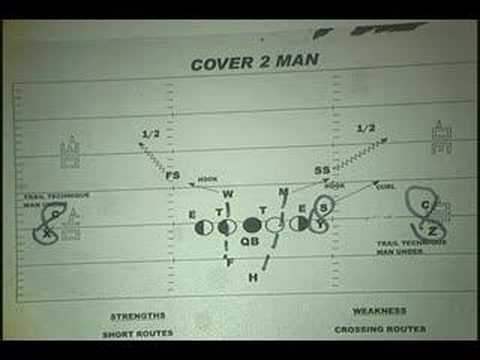 Cover 2 Man Defense Explained Youtube