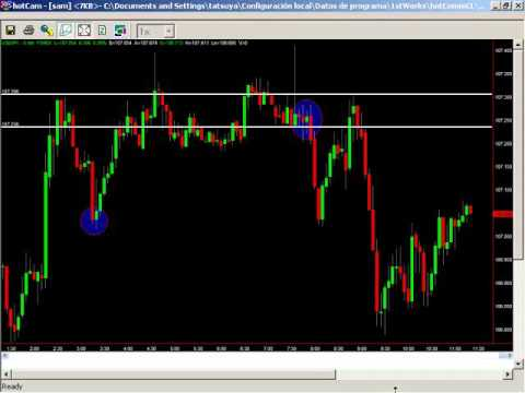 Sam Seiden: Short term Forex Trading Strategies, Breakouts and Reversals