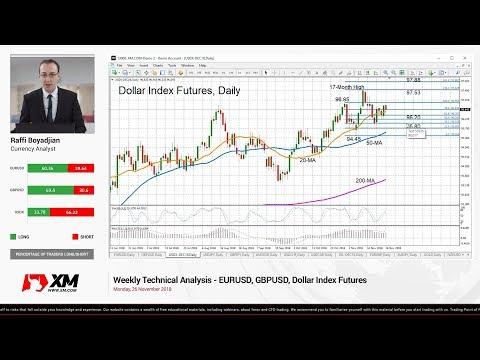 Weekly Technical Analysis: 26/11/2018 - EURUSD, GBPUSD, Dollar Index Futures