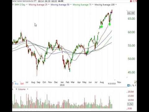 Stock Market Analysis Sept 23 2016