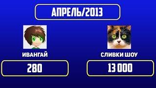 ИВАНГАЙ Vs СЛИВКИ ШОУ Рост подписчиков с 2013 по 2019