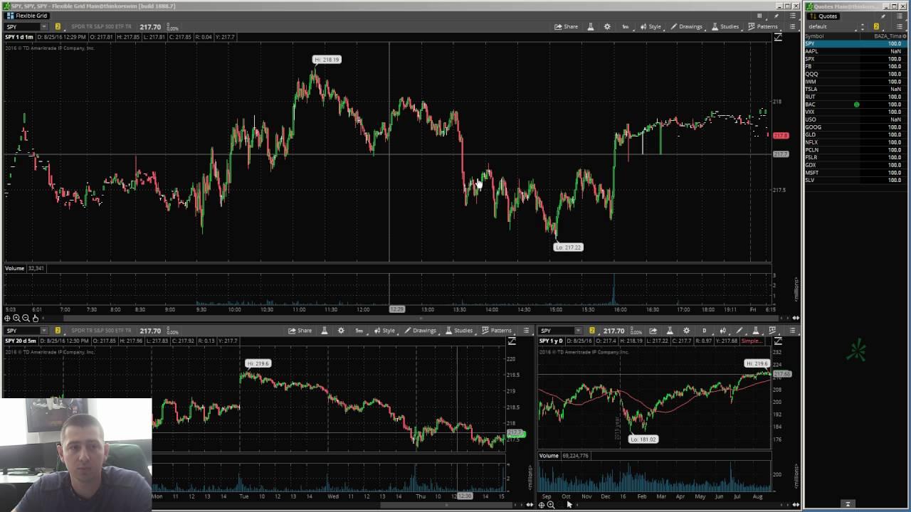 Торговля акциями на бирже как начать forex exchange money loans