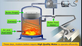 Explanation of Boiler Feed Water & It