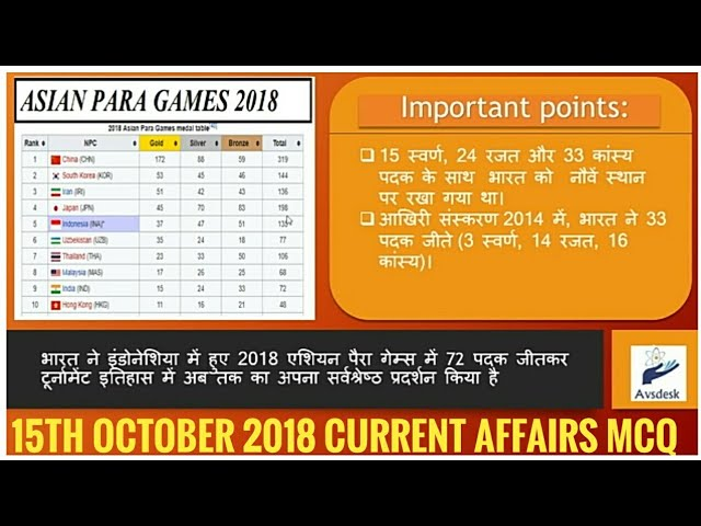 #CurrentAffairs 15 October 2018 Current Affairs   Daily Current Affairs   Current Affairs In Hindi