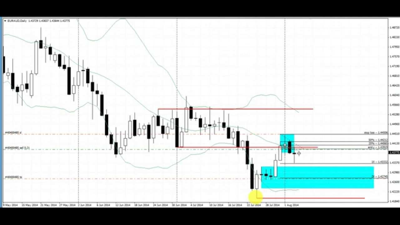 The forex daily trading system course 90
