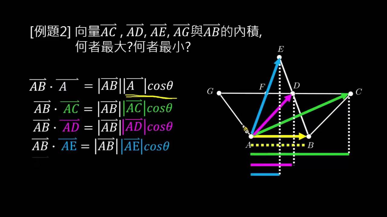 【例題】內積的定義:幾何概念 - YouTube