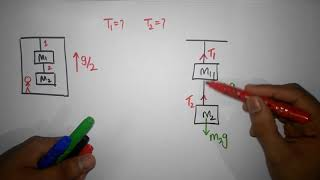 Tension force in strİngs (Easy method + Numerical) - two mass in an elevator | Newton's laws