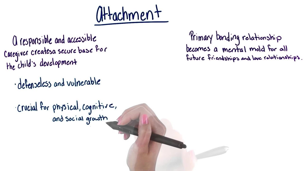Attachment psychology Research paper Sample