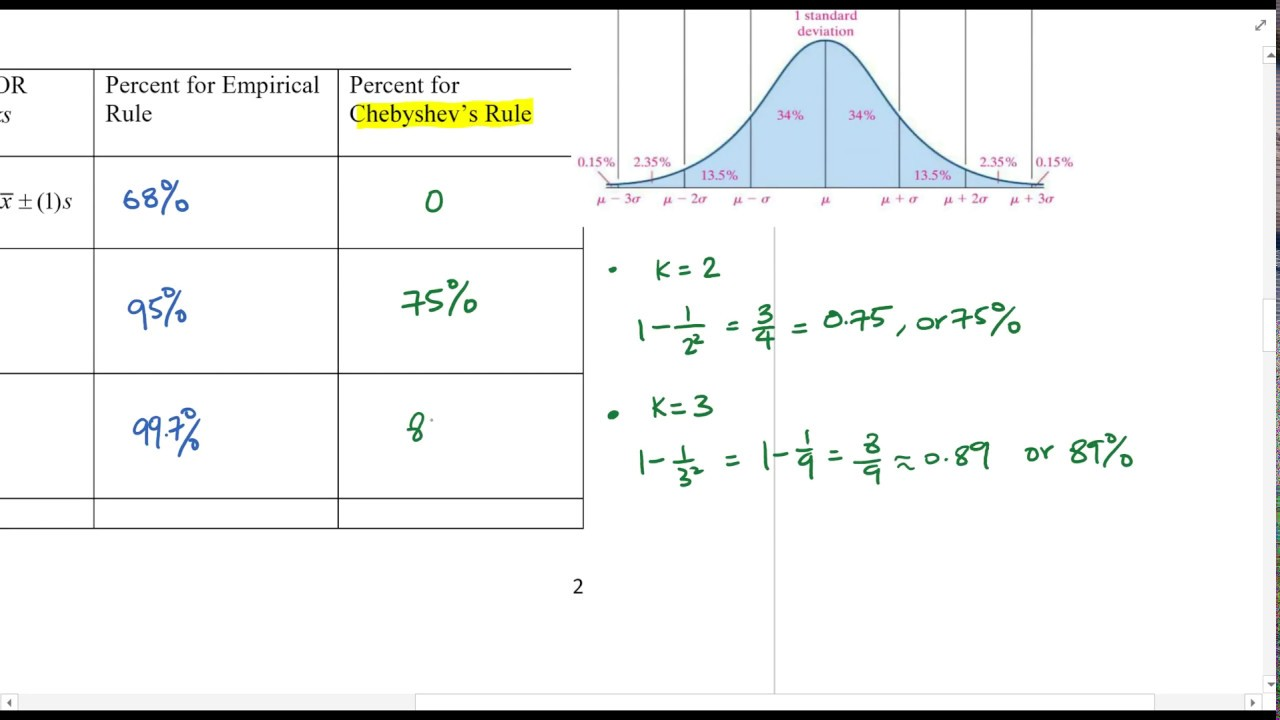 Chapter 3_2 Empirical Rule and Chebyshev's Theorem Review ...