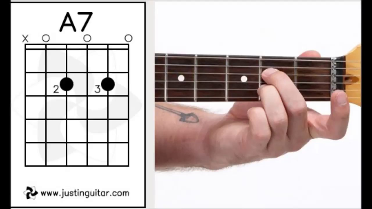 Beginner Guitar Chords Most Used Important Guitar Chords Youtube
