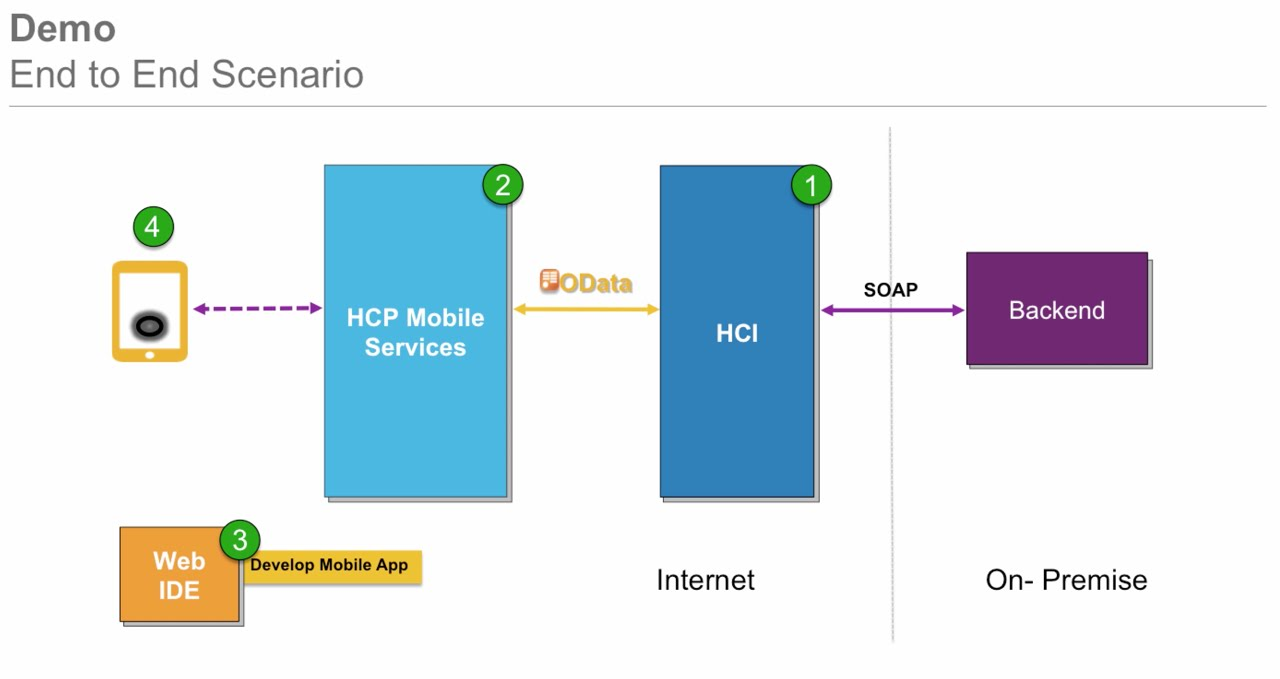 Introduction to Creating OData Service in HANA Cloud