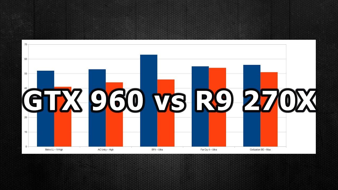 GTX 960 vs R9 270X (Game Benchmarks)