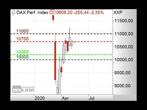DAX fällt unter 10.600 Punkte - ING Markets Morning Call 07.05.2020