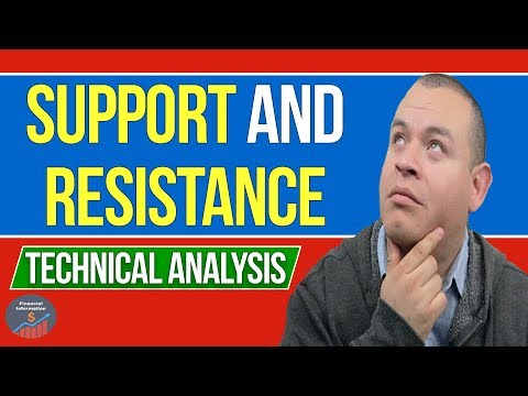 How to find Support and Resistance lines   Technical Analysis for Beginners