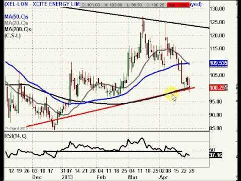 Xcite Energy (XEL): Below 100p Risks Towards 50p