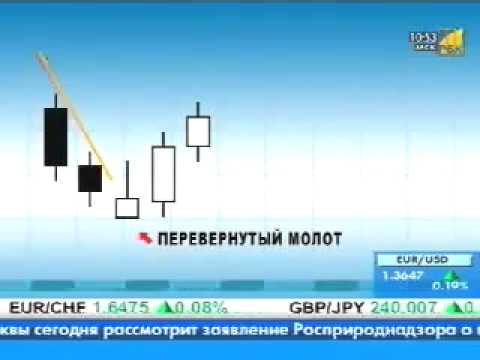 Технический анализ: перевернутый молот и падающая звезда | Binarymag.ru