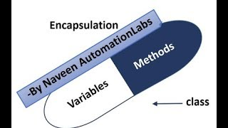 What is Encapsulation in Java - OOP Concept