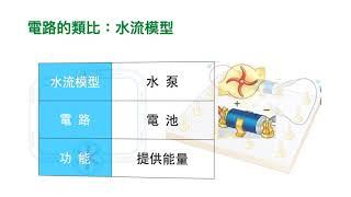 Publication Date: 2020-11-02 | Video Title: 【新編基礎科學】第 8 課 | 電流