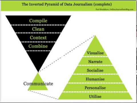 introduction-to-data-journalism-(ma-data-journalism-taster-day,-birmingham-city-university)