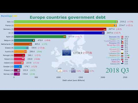 Europe (EU) Countries By Government Debt (2000-2018) Ranking [4K]