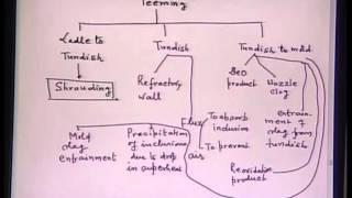 Mod-01 Lec-23 Lecture-23