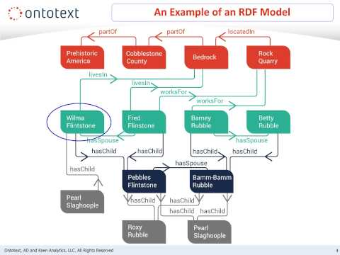 GraphDB Fundamentals - Module 1: Overview of RDF & RDFS