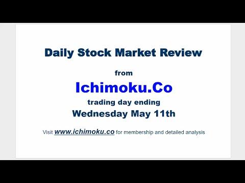 FREE Stock Market Review Ichimoku, Candlestick and Fibonacci analysis for May 11th 2016