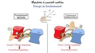 Machine courant continu | CESI | White Board Animation