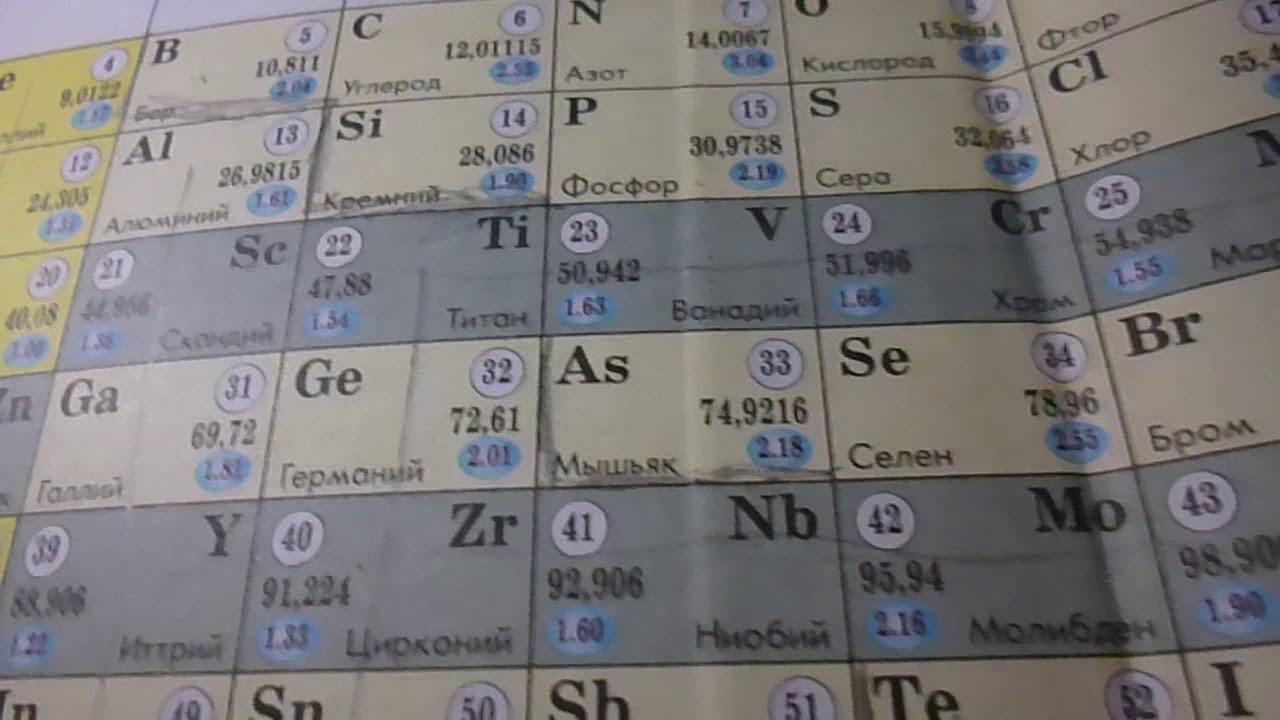 Гдз по химии 8 класс 2018гюрузтис