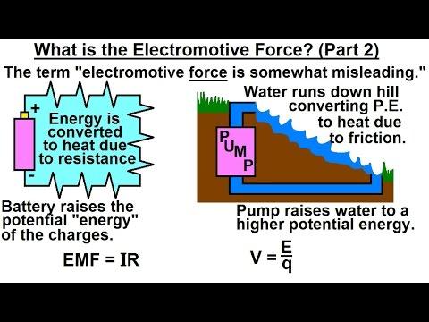 Physics  EM The Electromotive Force EMF 2 of 6 What