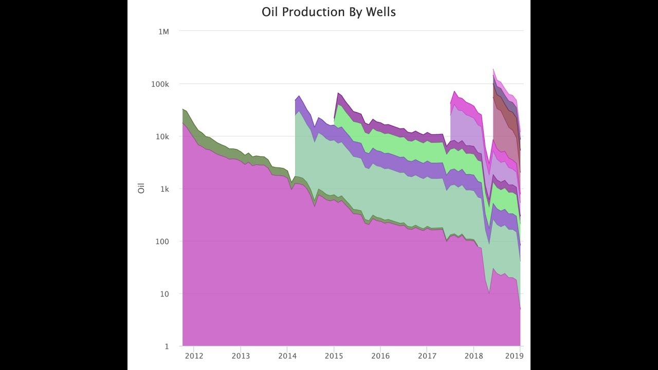 Download TX Production Allocation Webinar