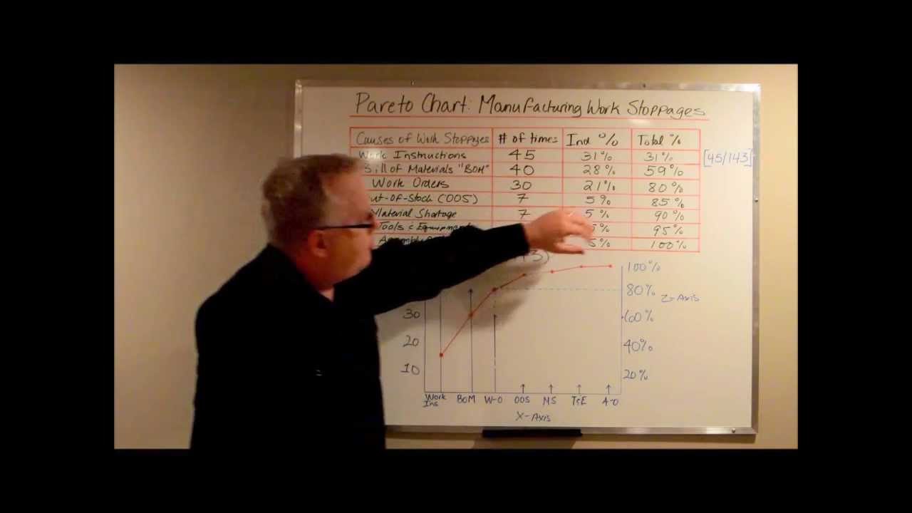 Pareto charts work stoppages downtime in manufacturing youtube geenschuldenfo Images