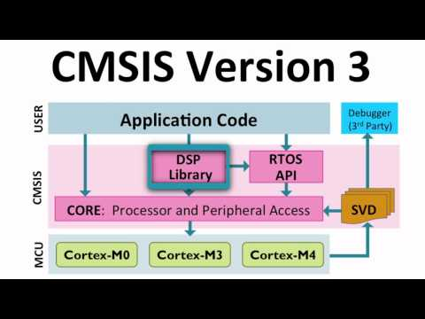 Reinhard Keil explains the components and benefits of CMSIS.