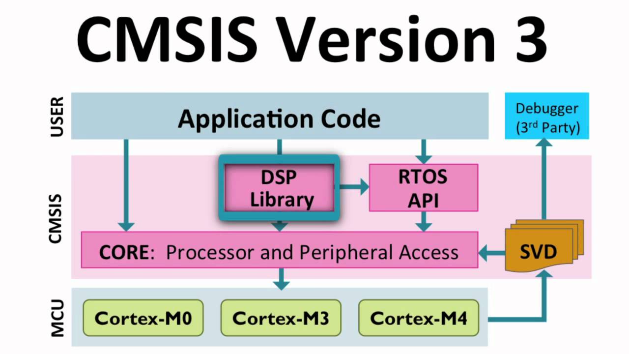 ARM Partners Expand MCU Platforms in Industrial, Energy & Motor