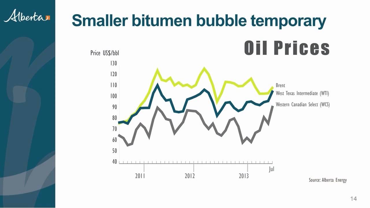 Impact of oil prices on Alberta's budget (bitumen bubble update)
