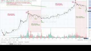 Bitcoin's 4 Year Cycle - Opportunity   (Original Author)