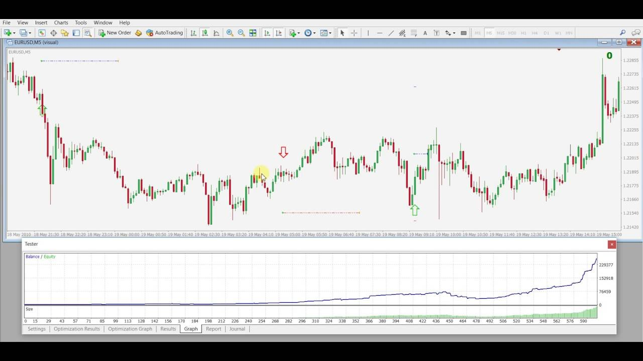 Price Action Forex Ea Strategy Test Before Optimization Eurusd