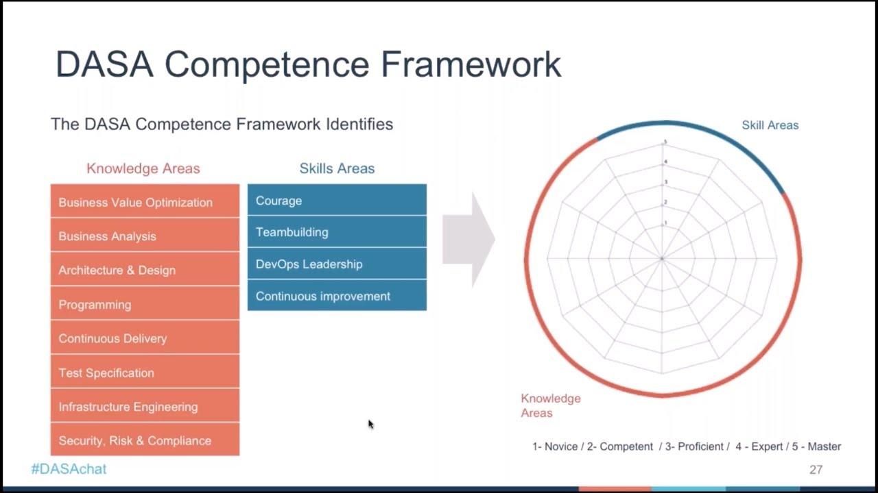 Devops Essentials Devops Practitioner Training Certification