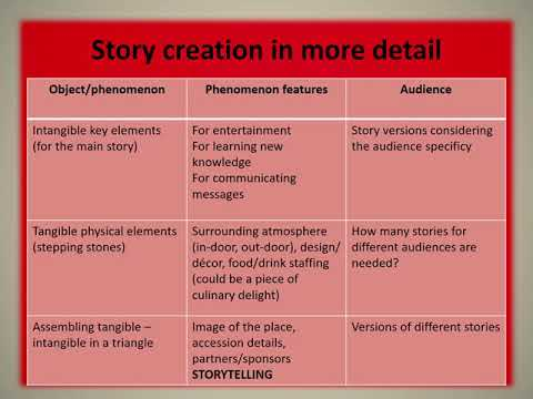 Module2 The Art of Creative Storytelling to Encourage Audience                        Engagement and