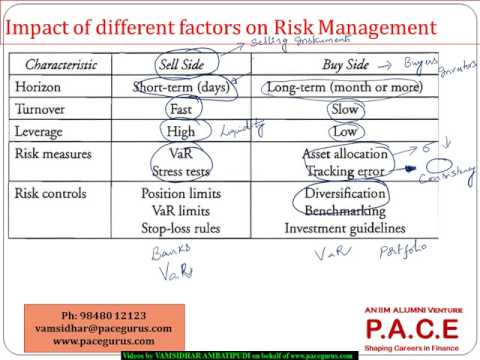 VAR and Risk Budgeting in Investment Management
