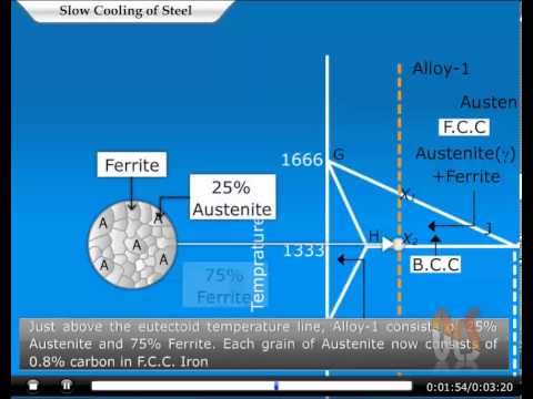 Slow Cooling Of Hypoeutectoid Steels Animation By Ocs Www