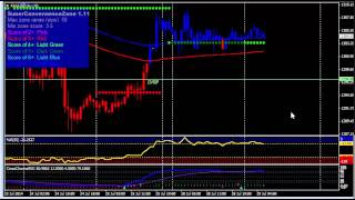 Forex Mentor Pro Update on Triple Threat Gold Trading