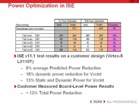 FPGA Power Management Software Options