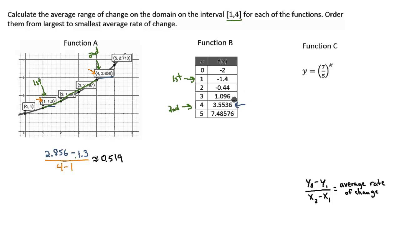 Exponential Functions Average Rate Of Change Example 12 Domain And Range  Examples:
