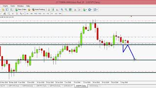 Forex Trading-Hedging Strategy-How to overturn a Loss into a Winning Trade