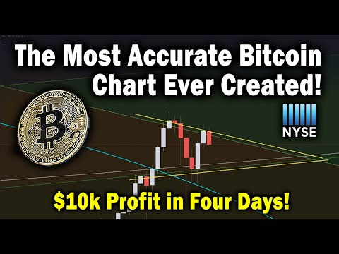 bitcoin-topped-out-&-price-dropping!-btc-targets:-pump-&-drop.-nyse-&-us-stock-market---ta-analysis