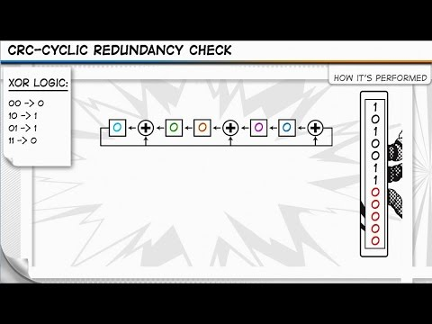 CRC - Cyclic Redundancy Check