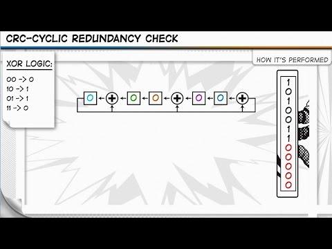 CRC - Cyclic Redundancy Check