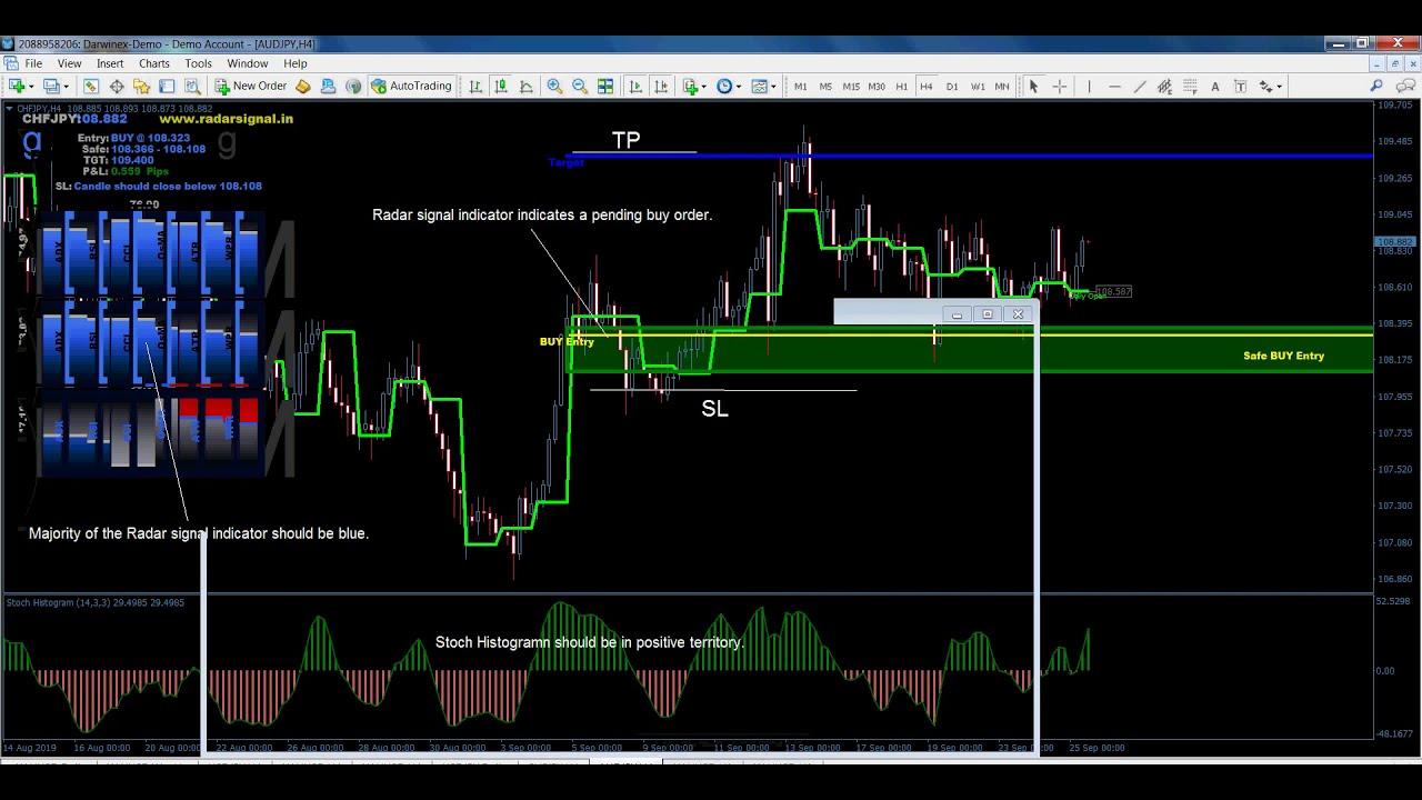 Forex System Radar Signal Trading System Youtube