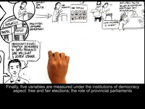 Indonesia Democracy Index (IDI)